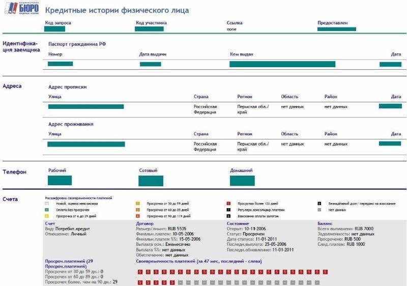 сбербанк дает кредит с плохой кредитной историей заявка на кредит во все банки онлайн ответ сразу ульяновск