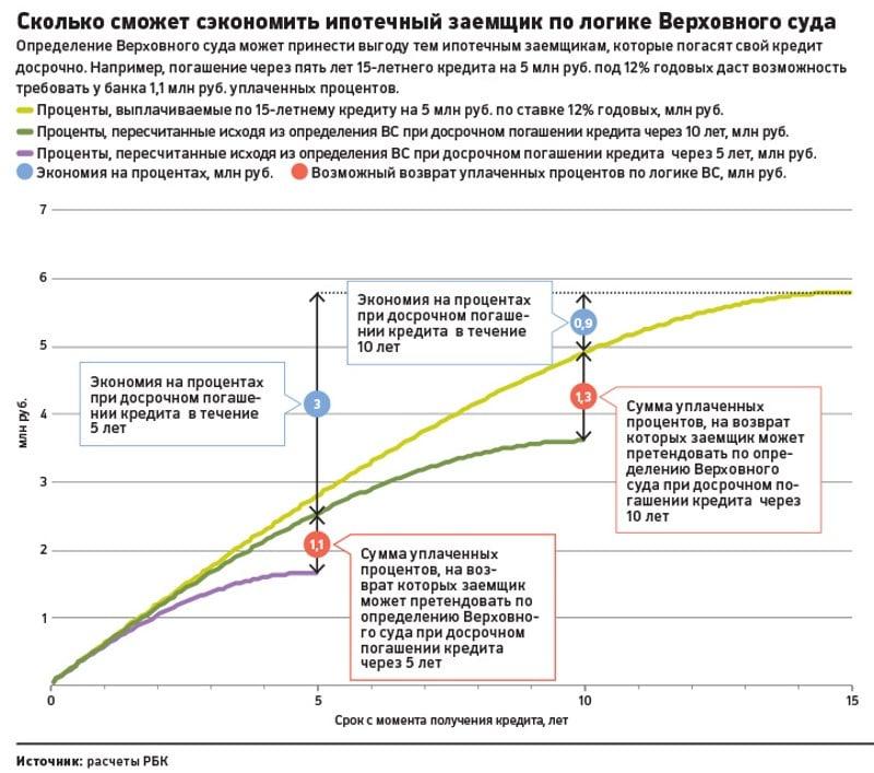 Изображение - Пересчитывают ли проценты кредита при досрочном погашении esli-dosrochno-pogasit-kredit-v-sberbanke-budet-li-pereraschet-3