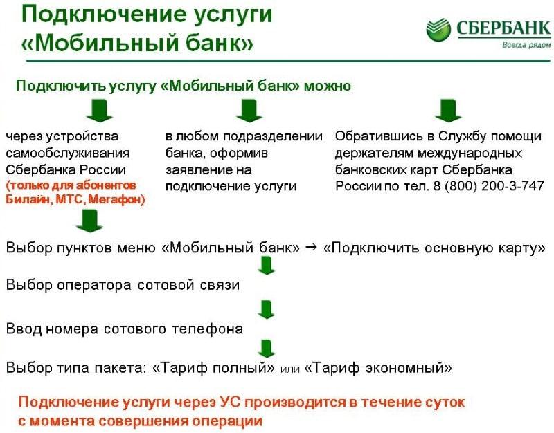 оплатить кредит через приложение Сбербанк Онлайн