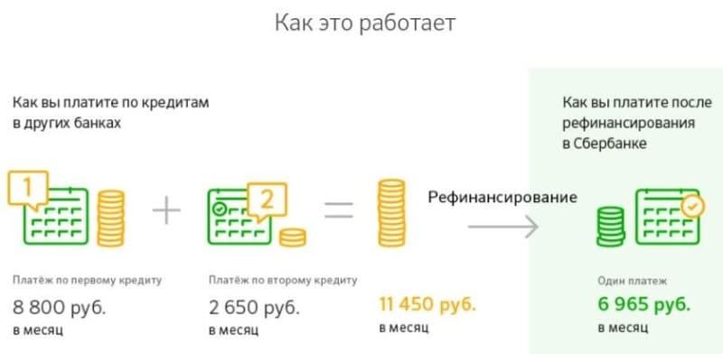 преимущества рефинансирования в Сбербанке