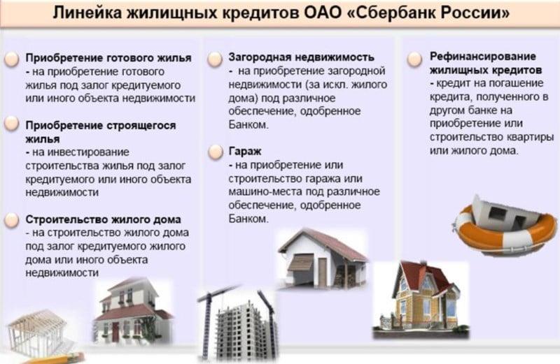 кредит Сбербанка под строительство дома условия