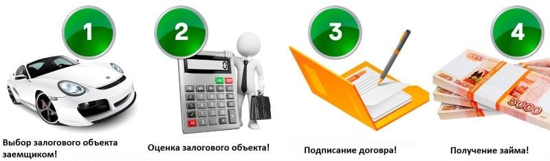 Кредит под залог авто сбербанк
