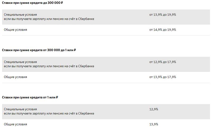 как взять кредит в сбербанке под маленький процент пенсионеру банк горящих путевок официальный сайт поиск тура москва