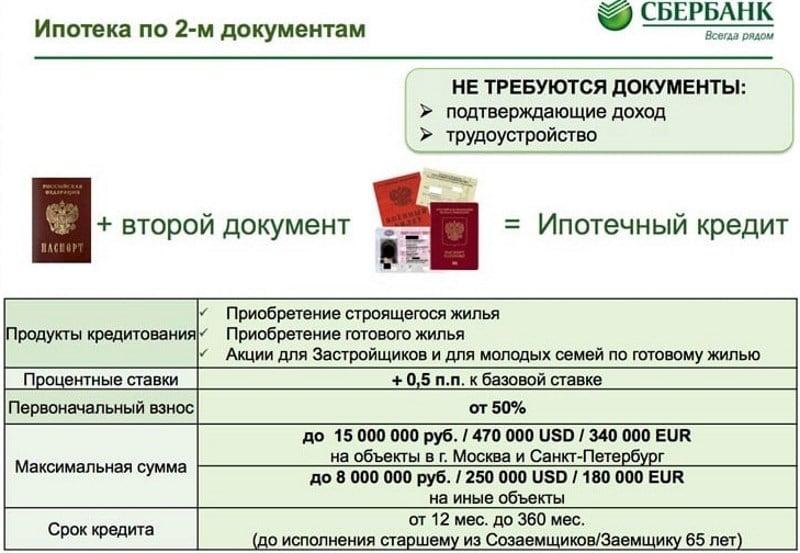 кредит Сбербанка только по паспорту