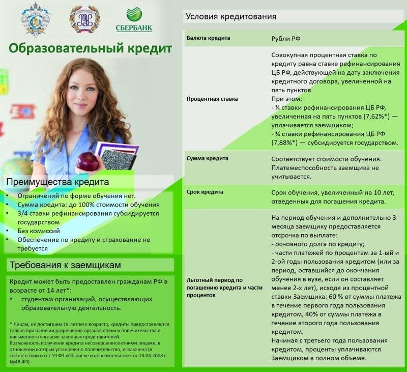 Изображение - Виды кредитов для физических лиц в сбербанке vidy-kreditov-v-sberbanke-dlja-fizicheskih-lic-6