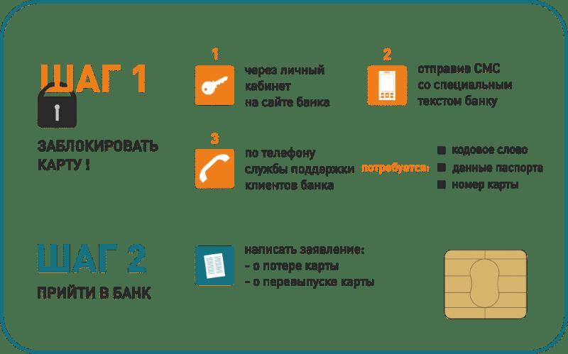 карточка Сбербанка