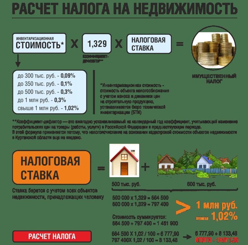 расчет налога на имущество по инвентаризационной стоимости