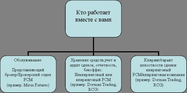 как стать брокером в России с нуля