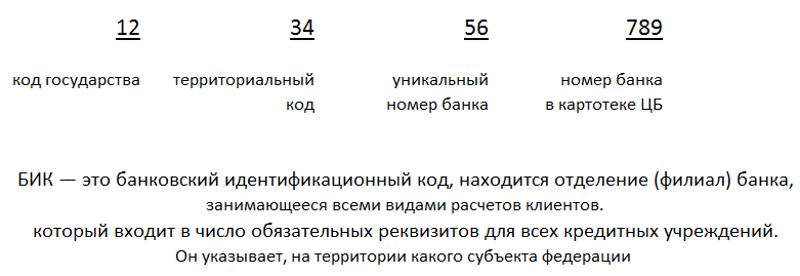 БИК Сбербанка по номеру карты