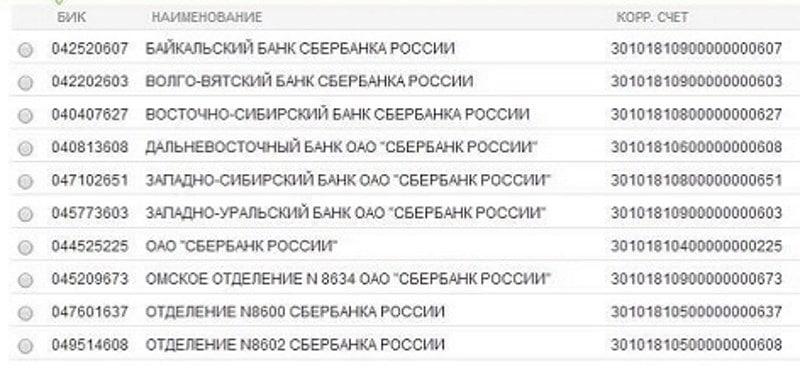 банковский идентификационный код Сбербанка