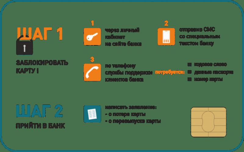 восстановить утерянную карту Сбербанка