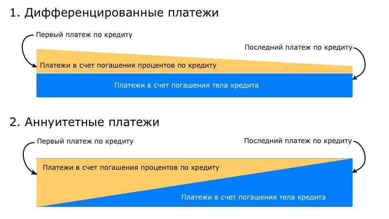 Изображение - Уменьшение платежа или срока при досрочном погашении ипотеки что выгоднее kak-vygodnee-gasit-ipoteku-dosrochno-umenshenie-platezha-ili-sroka1