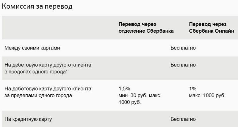 процент перевода с карты Сбербанка на карту Сбербанка другого региона
