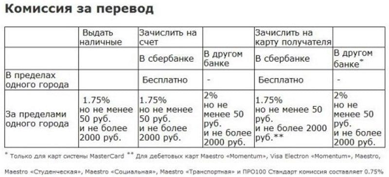 тарифы Сбербанка на перевод в другой банк