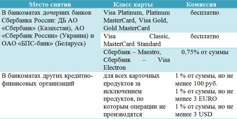 кредитный калькулятор сбербанк кзсберегательные кассы займы