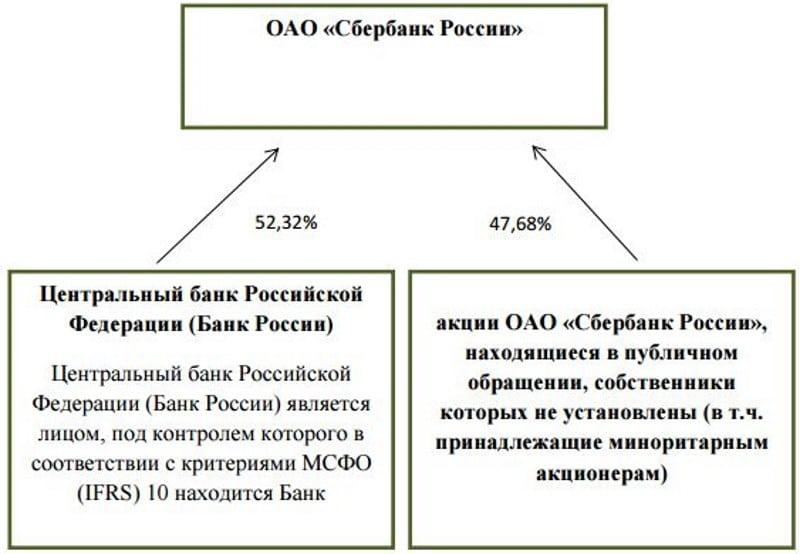 учредители Сбербанка России