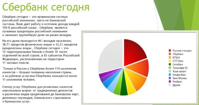 где зарегистрирован Сбербанк России