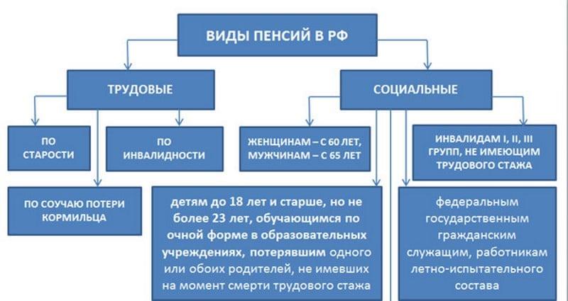 минимальный размер пенсии в Москве