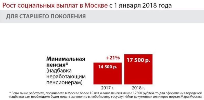 московская пенсия сколько нужно жить в Москве