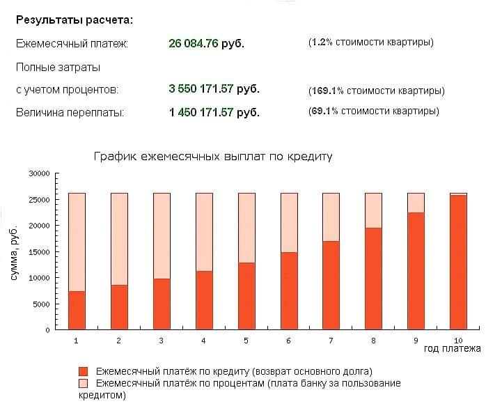 Изображение - На какой срок выгодно брать ипотеку na-kakoj-srok-vygodnee-brat-ipoteku1