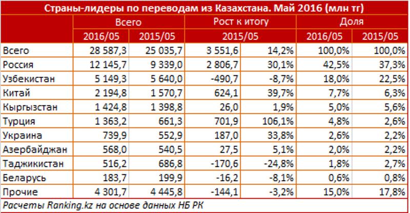 денежные переводы из Казахстана в Россию