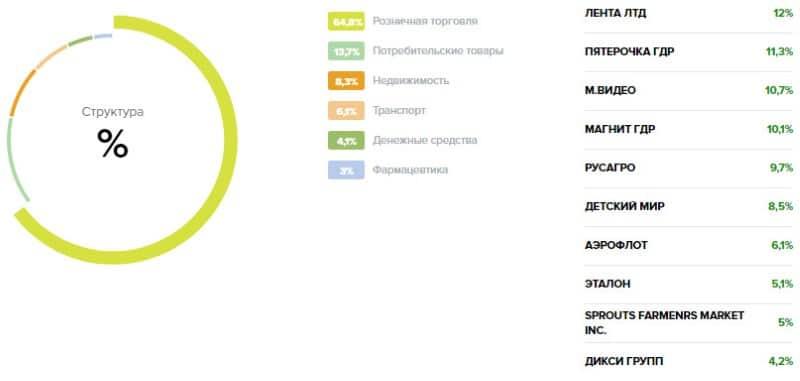 ПИФ Сбербанк управление активами Потребительский сектор