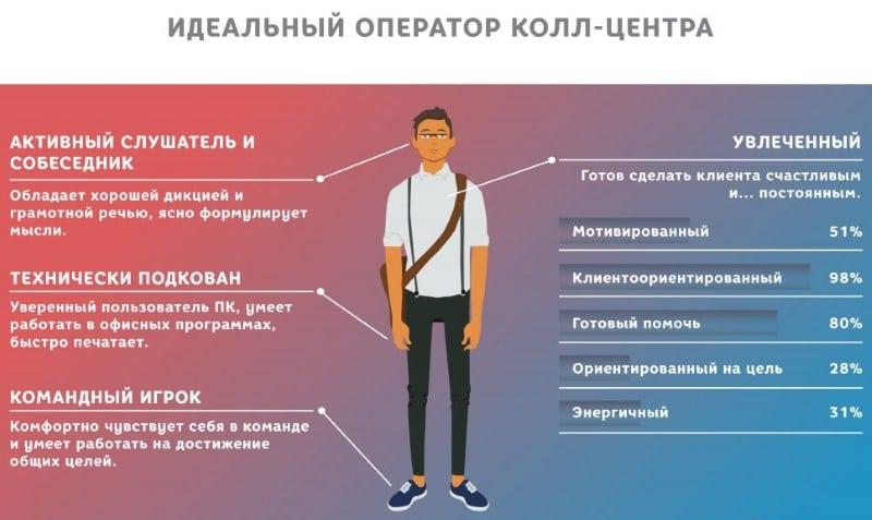 как позвонить в Банк Москвы