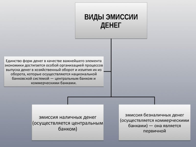 Изображение - Что такое эмиссия денег chto-takoe-jemissija-deneg-prostymi-slovami1