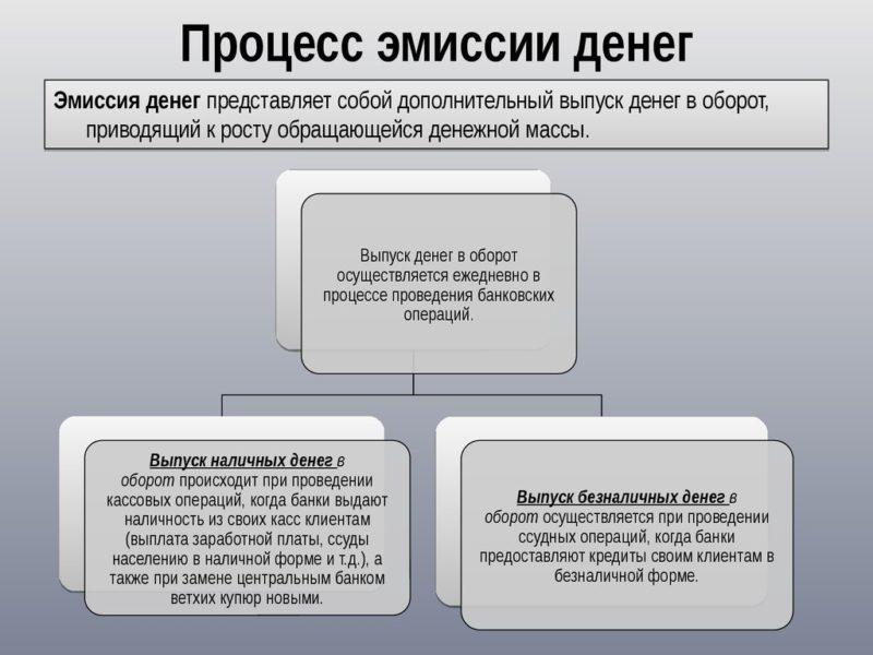Изображение - Что такое эмиссия денег chto-takoe-jemissija-deneg-prostymi-slovami2-e1545249785845
