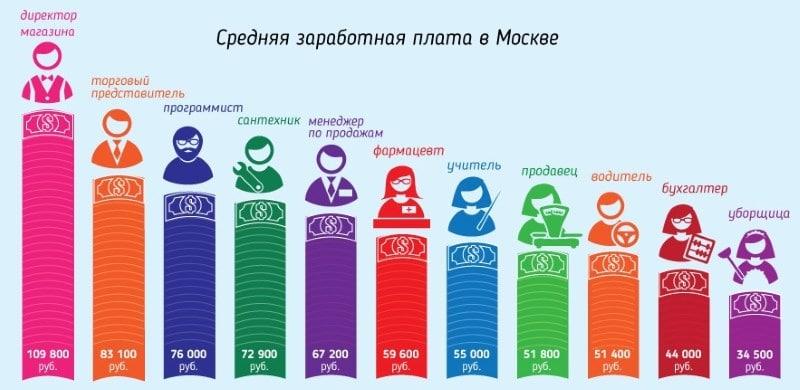 Изображение - Работа в москве от 100000 рублей в месяц gde-v-moskve-mozhno-zarabotat-100000-rublej-v-mesjac-2