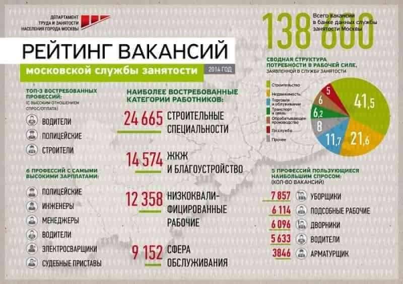 Изображение - Работа в москве от 100000 рублей в месяц gde-v-moskve-mozhno-zarabotat-100000-rublej-v-mesjac-6