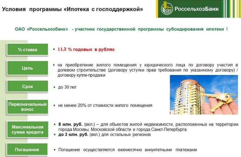 документы для оформления ипотеки Россельхозбанк