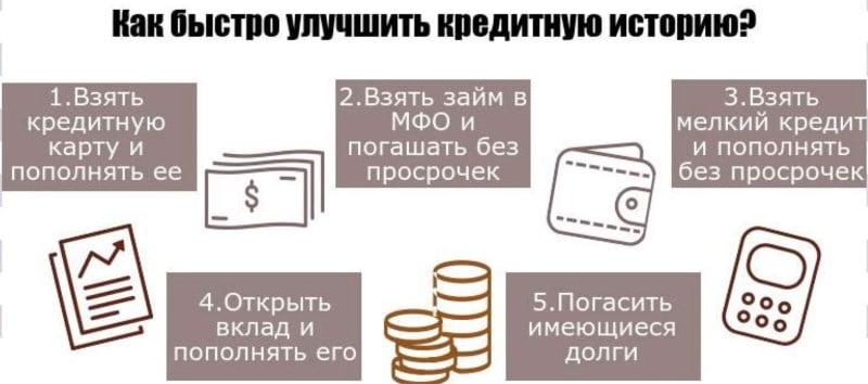 заказать кредитную историю