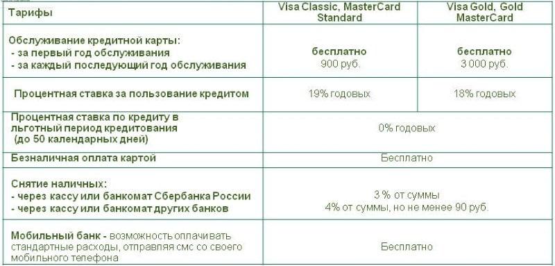 как аннулировать зарплатную карту в Сбербанке