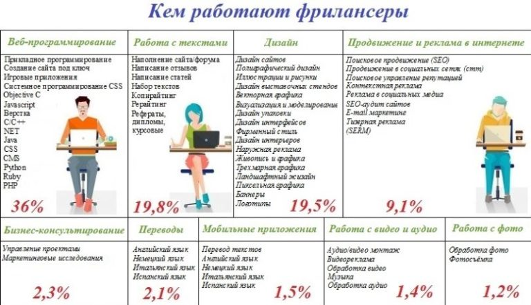 Фрилансер или фрилансёр как правильно it freelance jobs uk