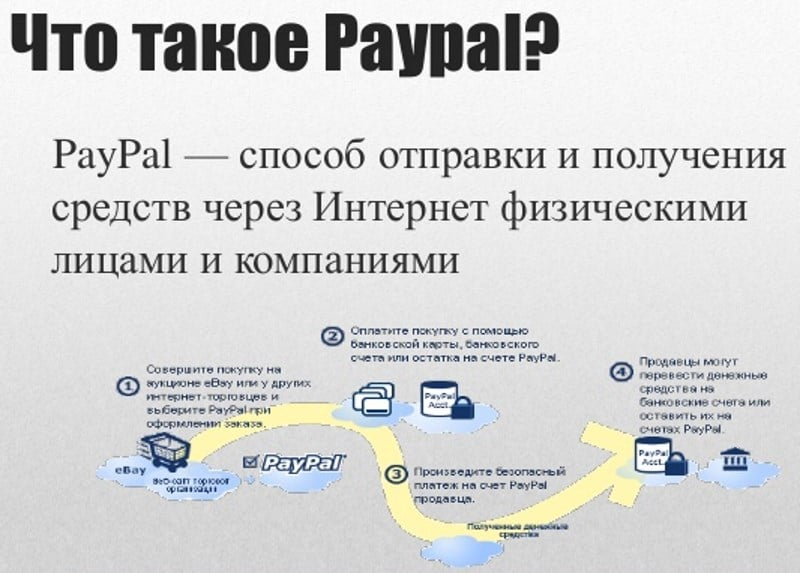 как открыть счет Paypal в России