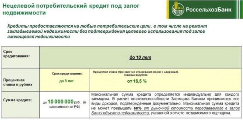 условия кредита под залог квартиры в Россельхозбанке