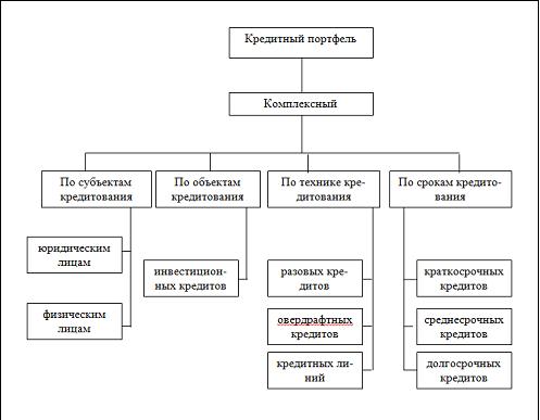структура кредитного портфеля по срокам ссуд