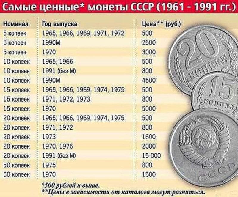 где принимают монеты СССР и их стоимость