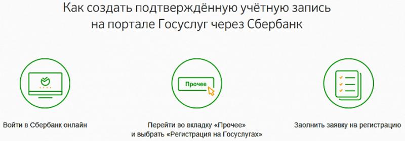 подтверждение регистрации нового пользователя на Госуслуги