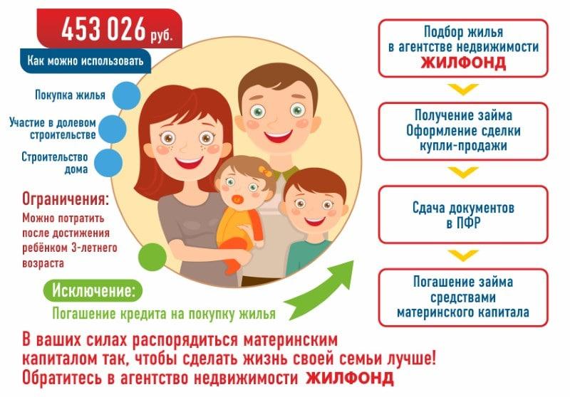 возможно ли погасить кредит материнским капиталом
