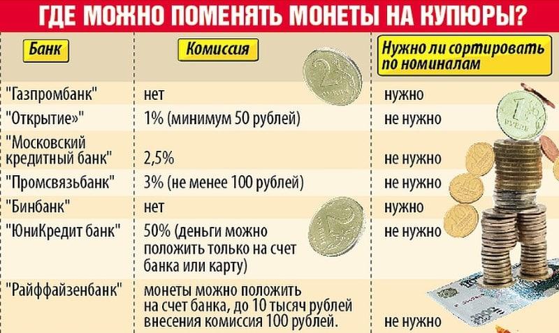 Изображение - Обмен монет в сбербанке mozhno-li-sdat-meloch-v-sberbank-3