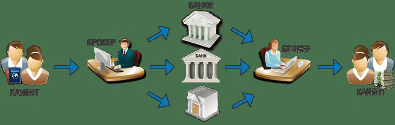 помощь в кредите с плохой кредитной историей