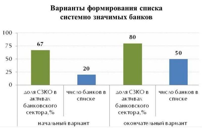 системно-значимые банки это