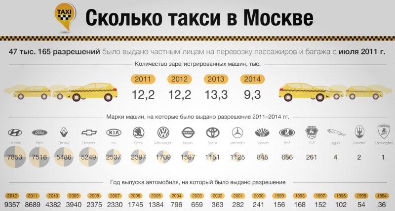 сколько можно заработать в Убере в Москве