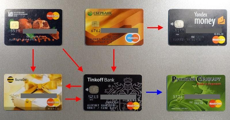 какая кредитная карта самая выгодная отзывы