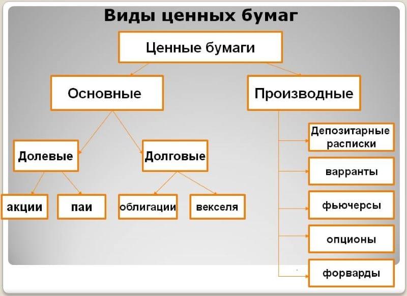 таблица видов ценных бумаг