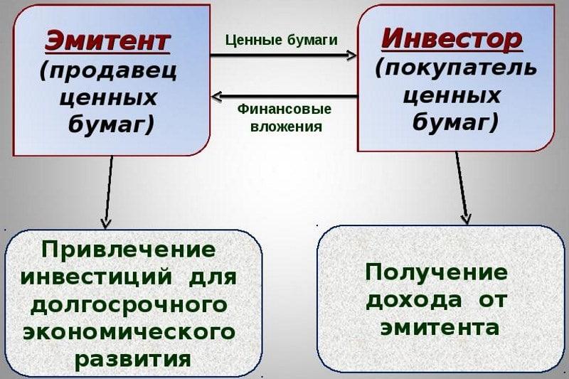 основные виды ценных бумаг