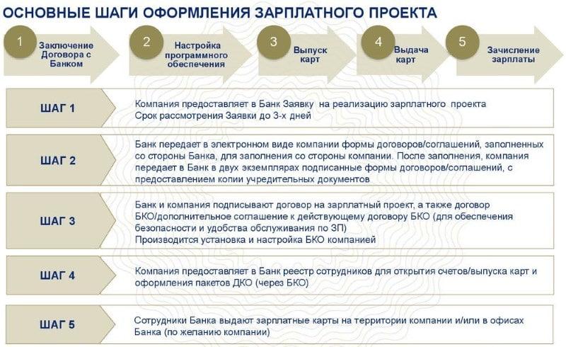 участник зарплатного проекта Внешторгбанка