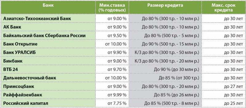 ипотека АТБ